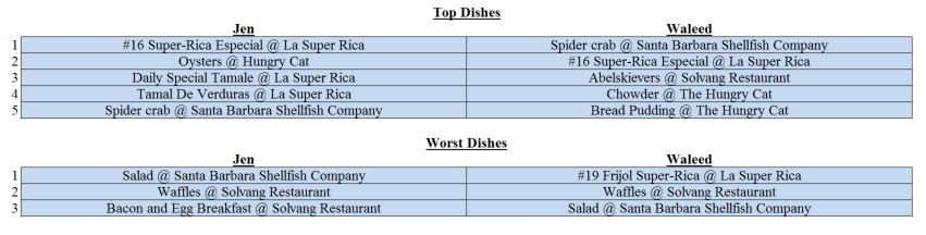 Top Dishes