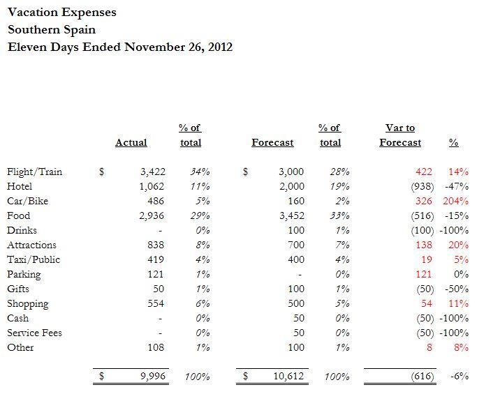 Expenses V2