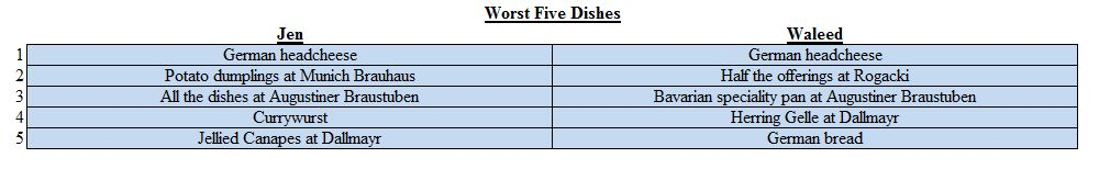 Worst dishes