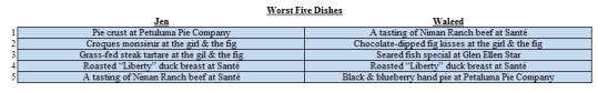 Worst Five Dishes