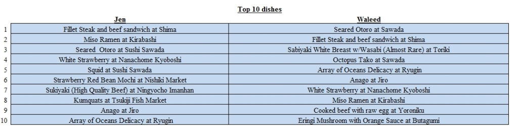 Top 10 dishes