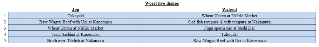 worst 5 dishes