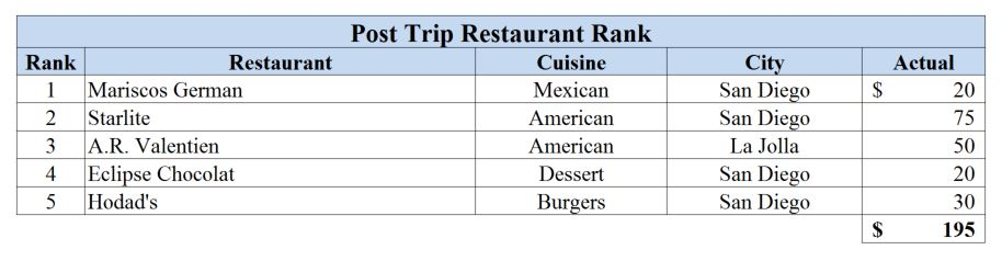 Restaurant Rank - San Diego 2009